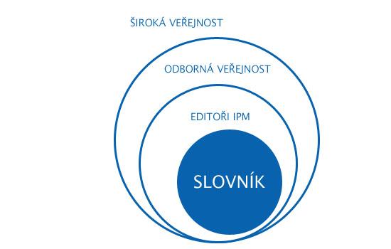 slovnika-schema