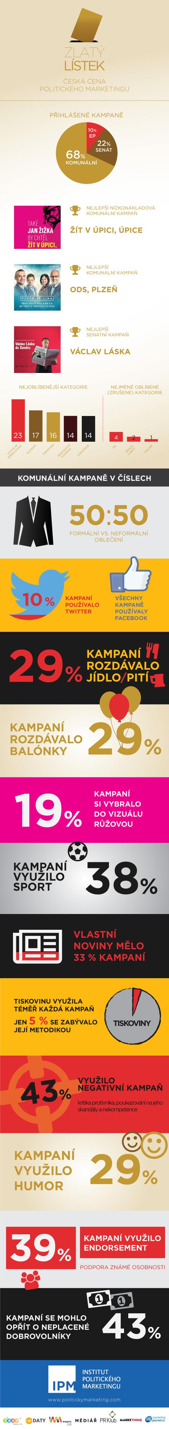 infografika zlatý lístek