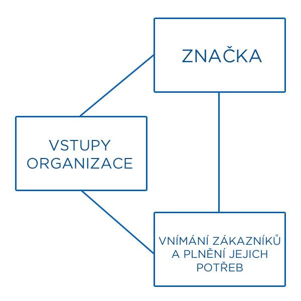 brand-diagram