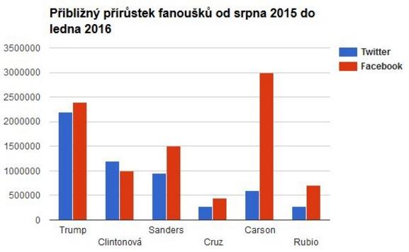 Sociální sítě IPM usa volby 2016