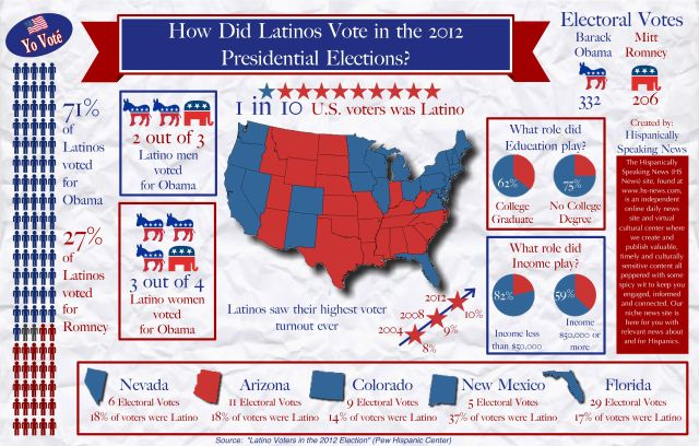 Latinos in 2012 election