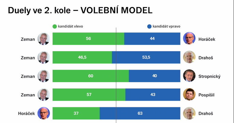 volební model median